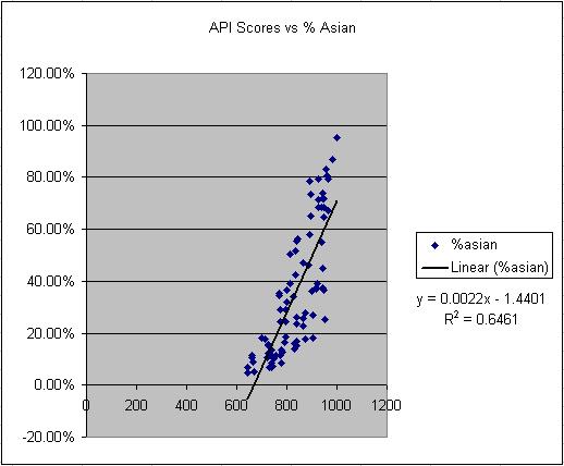 Correlation of API Scores to % Asian Students