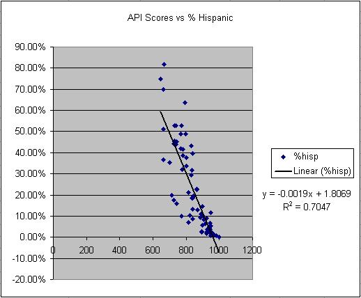 Correlation of API Scores to % Hispanic Students