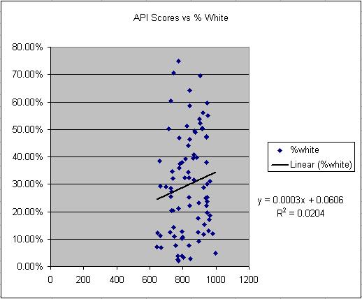 Correlation of API Scores to % White Students